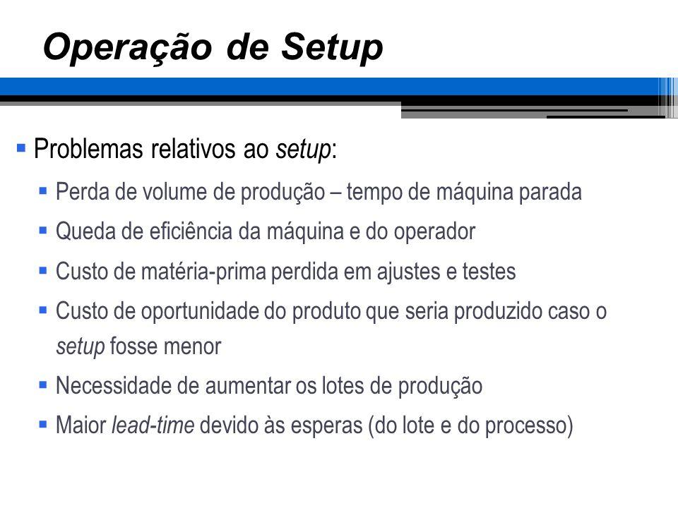 Operação de Setup Problemas relativos ao setup : Perda de volume de produção – tempo de máquina parada Queda de eficiência da máquina e do operador Cu