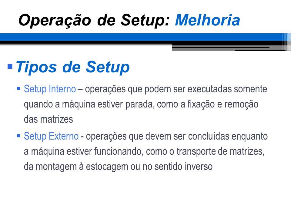 Operação de Setup: Melhoria Tipos de Setup Setup Interno – operações que podem ser executadas somente quando a máquina estiver parada, como a fixação