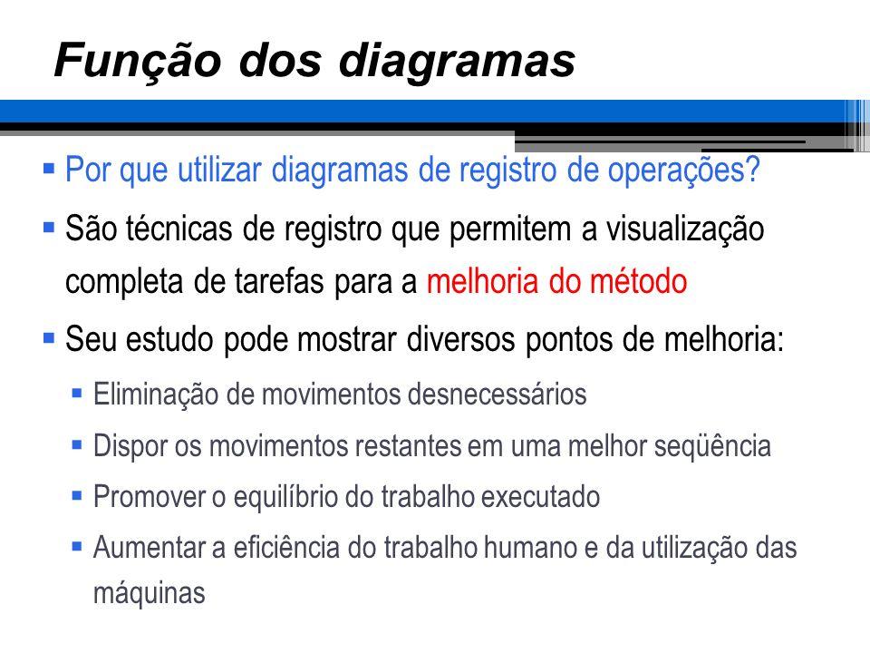 Função dos diagramas Por que utilizar diagramas de registro de operações? São técnicas de registro que permitem a visualização completa de tarefas par
