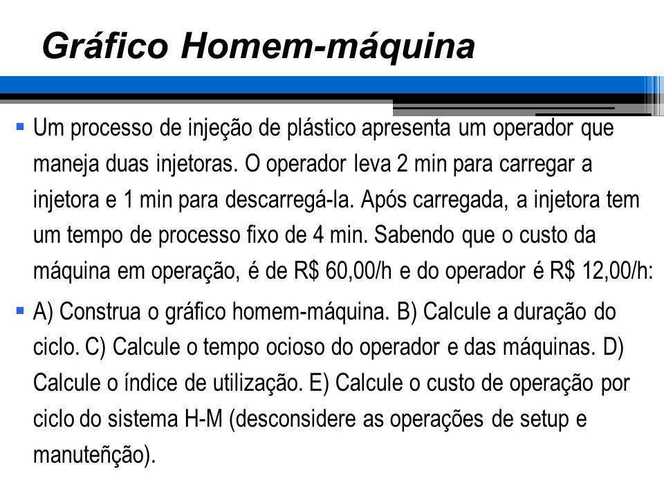 Gráfico Homem-máquina Um processo de injeção de plástico apresenta um operador que maneja duas injetoras. O operador leva 2 min para carregar a injeto