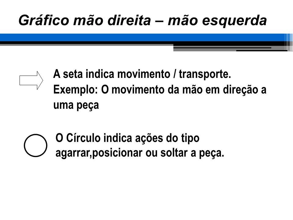 A seta indica movimento / transporte. Exemplo: O movimento da mão em direção a uma peça O Círculo indica ações do tipo agarrar,posicionar ou soltar a