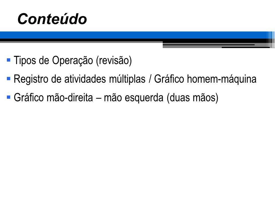 Conteúdo Tipos de Operação (revisão) Registro de atividades múltiplas / Gráfico homem-máquina Gráfico mão-direita – mão esquerda (duas mãos)