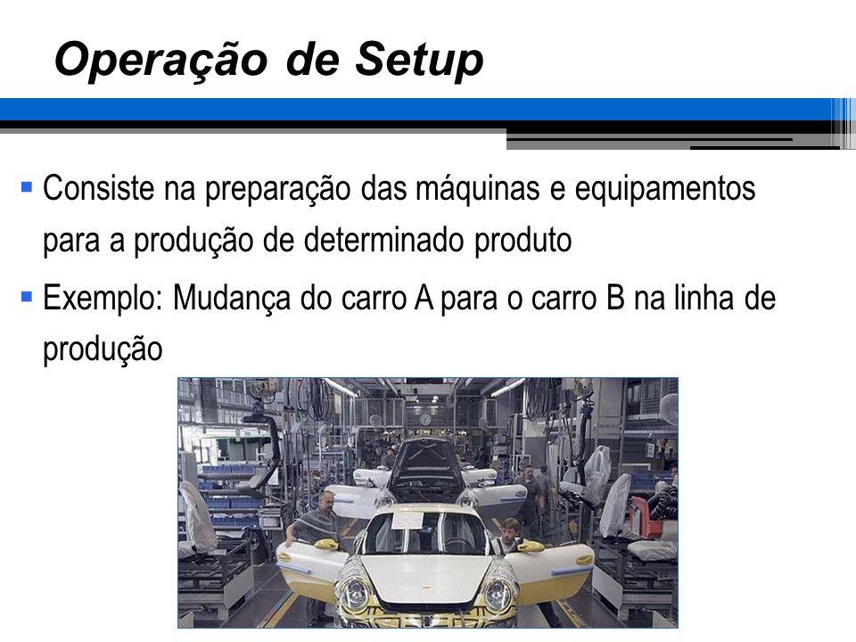 Operação de Setup Consiste na preparação das máquinas e equipamentos para a produção de determinado produto Exemplo: Mudança do carro A para o carro B