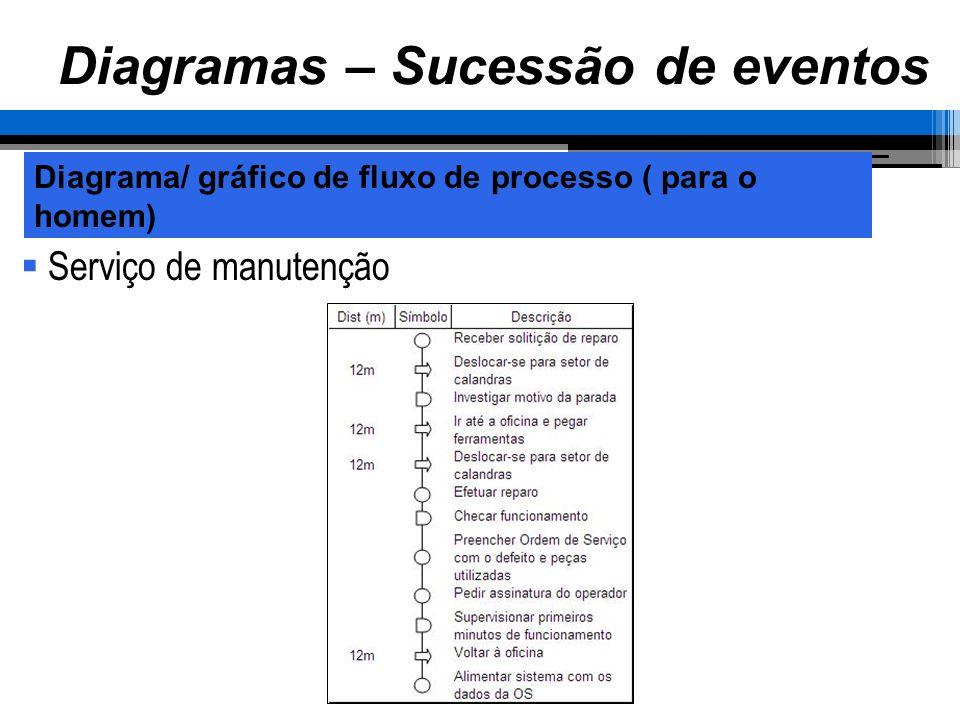 Diagrama/ gráfico de fluxo de processo ( para o homem) Diagramas – Sucessão de eventos Serviço de manutenção