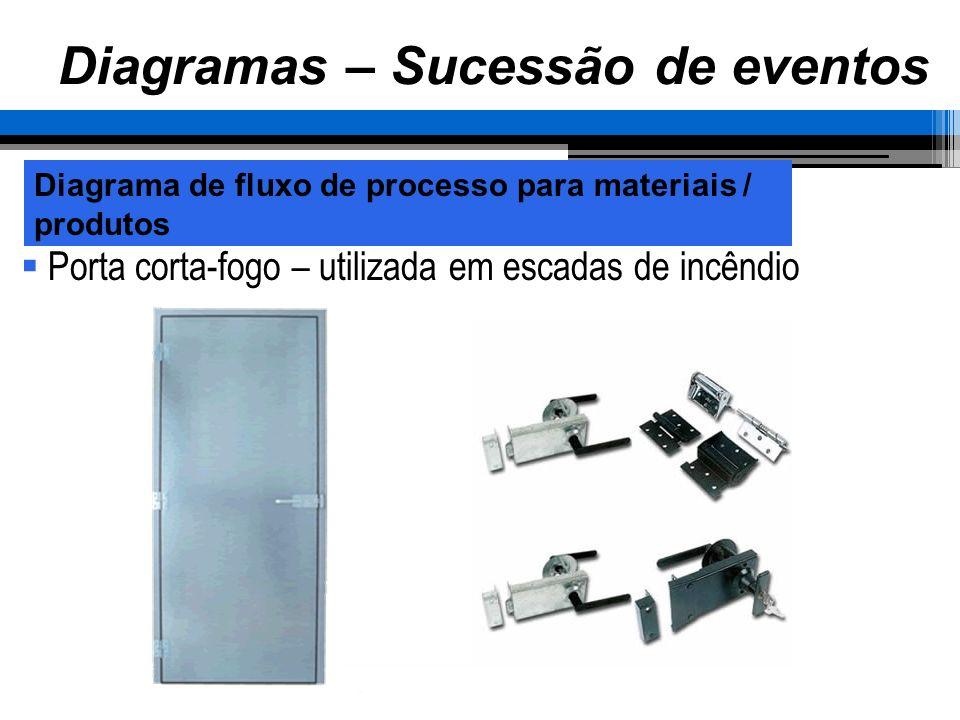 Diagrama de fluxo de processo para materiais / produtos Diagramas – Sucessão de eventos Porta corta-fogo – utilizada em escadas de incêndio