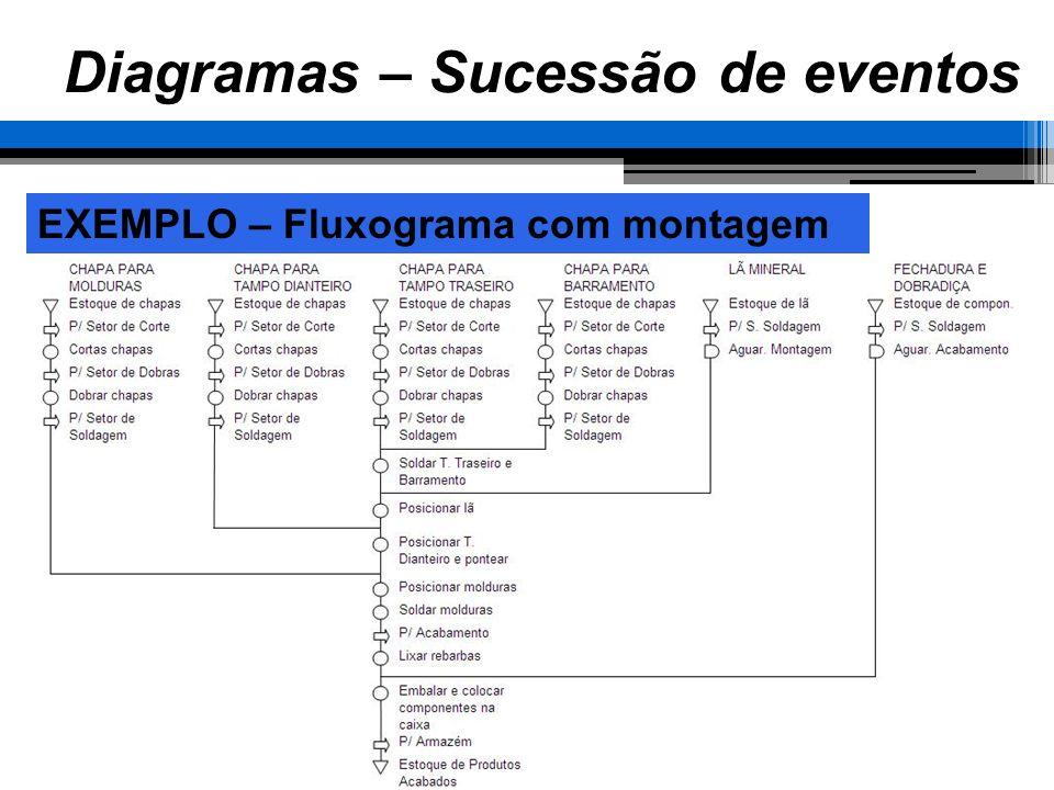 EXEMPLO – Fluxograma com montagem Diagramas – Sucessão de eventos