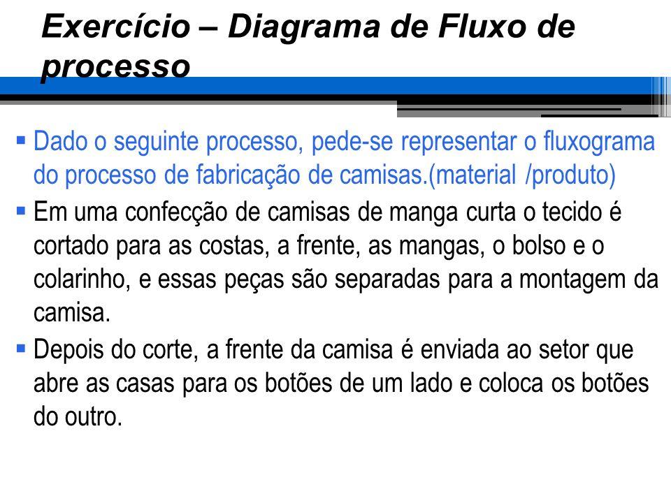 Exercício – Diagrama de Fluxo de processo Dado o seguinte processo, pede-se representar o fluxograma do processo de fabricação de camisas.(material /p
