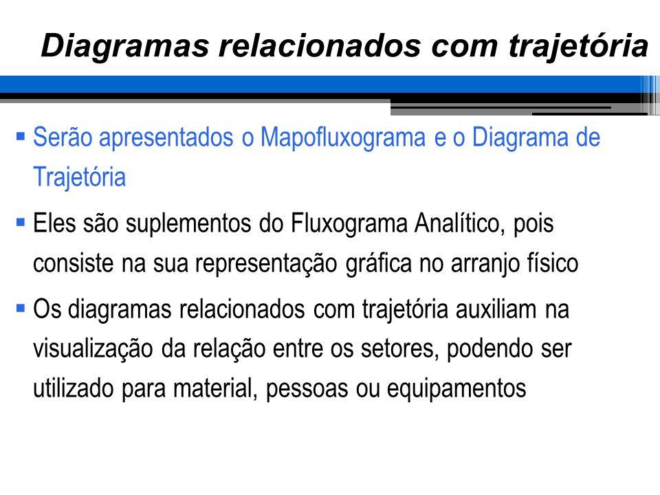 Diagramas relacionados com trajetória Serão apresentados o Mapofluxograma e o Diagrama de Trajetória Eles são suplementos do Fluxograma Analítico, poi