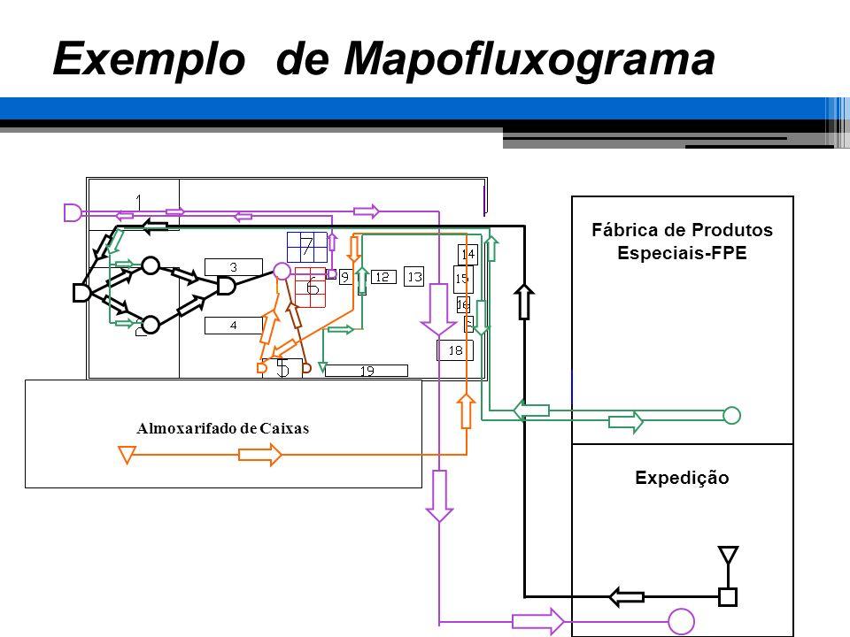 Fábrica de Produtos Especiais-FPE Expedição Almoxarifado de Caixas Exemplo de Mapofluxograma