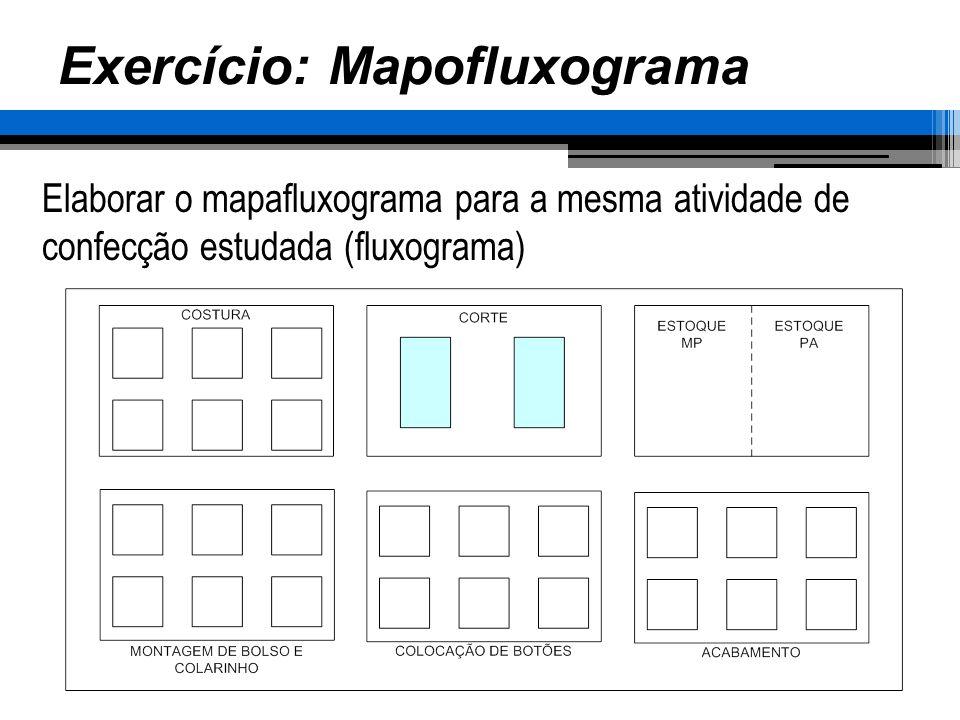 Exercício: Mapofluxograma Elaborar o mapafluxograma para a mesma atividade de confecção estudada (fluxograma)
