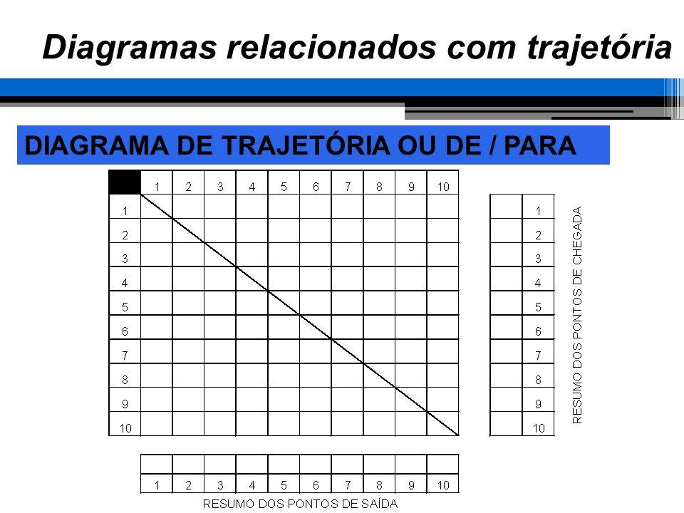 Diagramas relacionados com trajetória DIAGRAMA DE TRAJETÓRIA OU DE / PARA