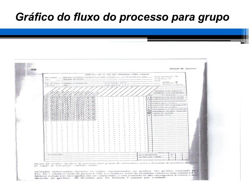 Gráfico do fluxo do processo para grupo