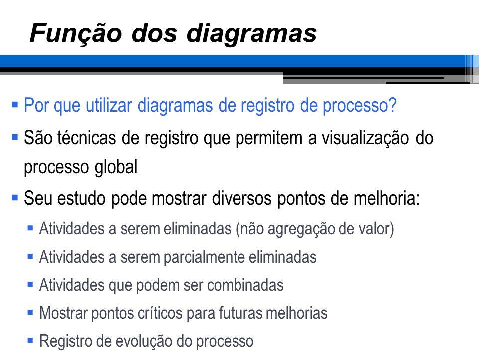 Função dos diagramas Por que utilizar diagramas de registro de processo? São técnicas de registro que permitem a visualização do processo global Seu e