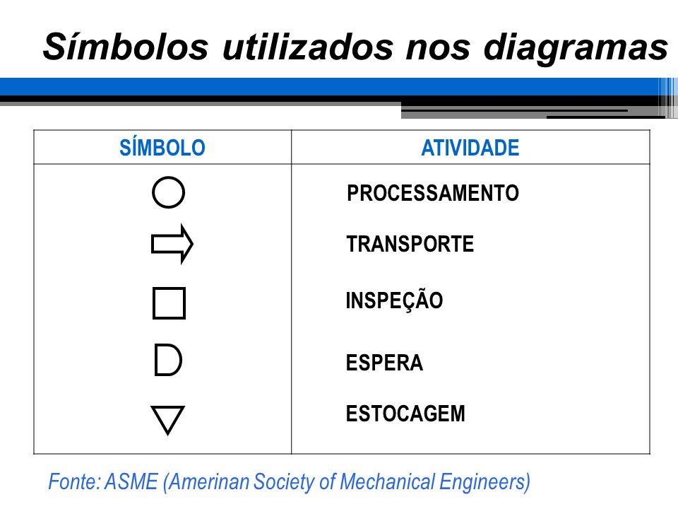 Símbolos utilizados nos diagramas SÍMBOLOATIVIDADE PROCESSAMENTO TRANSPORTE INSPEÇÃO ESPERA ESTOCAGEM Fonte: ASME (Amerinan Society of Mechanical Engi