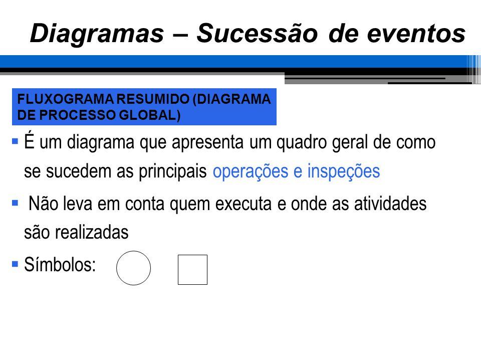 Diagramas – Sucessão de eventos É um diagrama que apresenta um quadro geral de como se sucedem as principais operações e inspeções Não leva em conta q