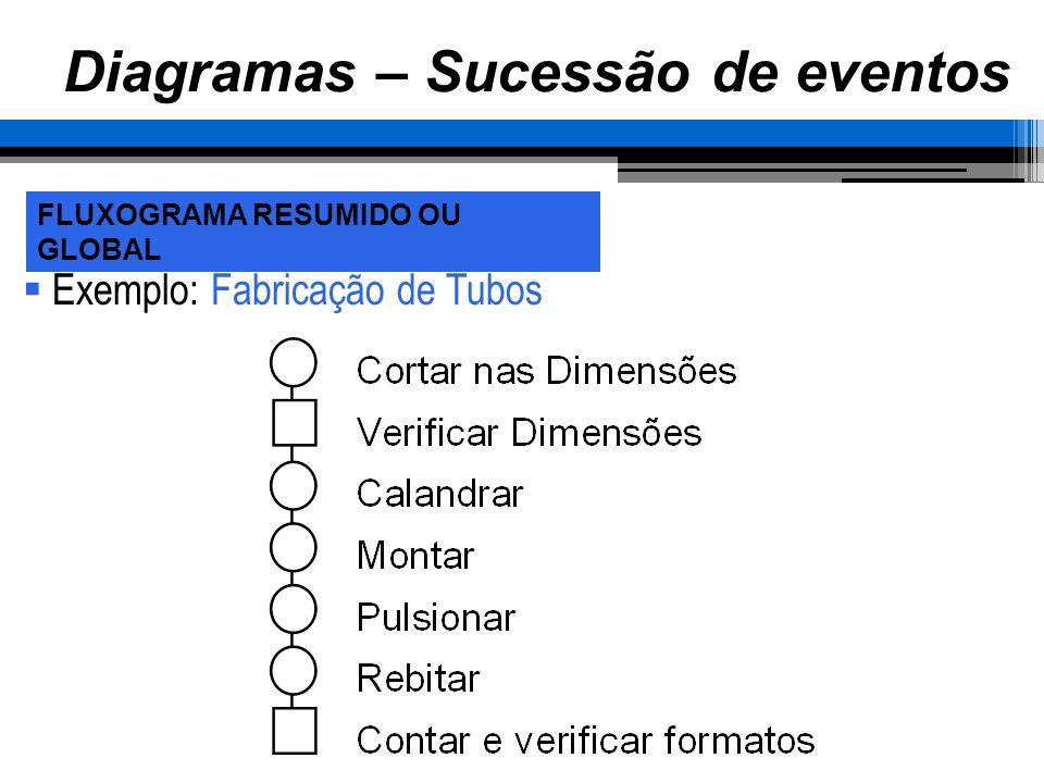 Diagramas – Sucessão de eventos Exemplo: Fabricação de Tubos FLUXOGRAMA RESUMIDO OU GLOBAL