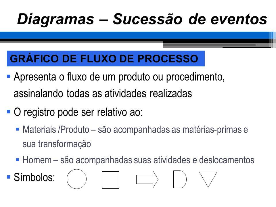 Apresenta o fluxo de um produto ou procedimento, assinalando todas as atividades realizadas O registro pode ser relativo ao: Materiais /Produto – são