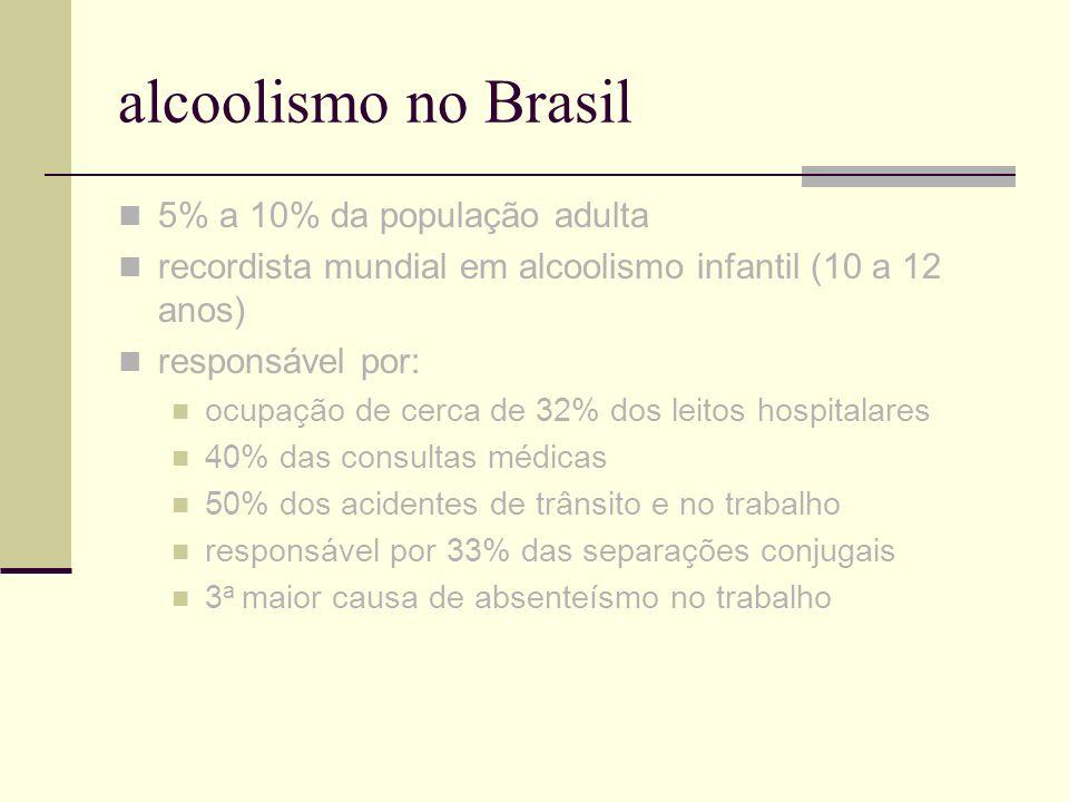 alcoolismo no Brasil 5% a 10% da população adulta recordista mundial em alcoolismo infantil (10 a 12 anos) responsável por: ocupação de cerca de 32% d