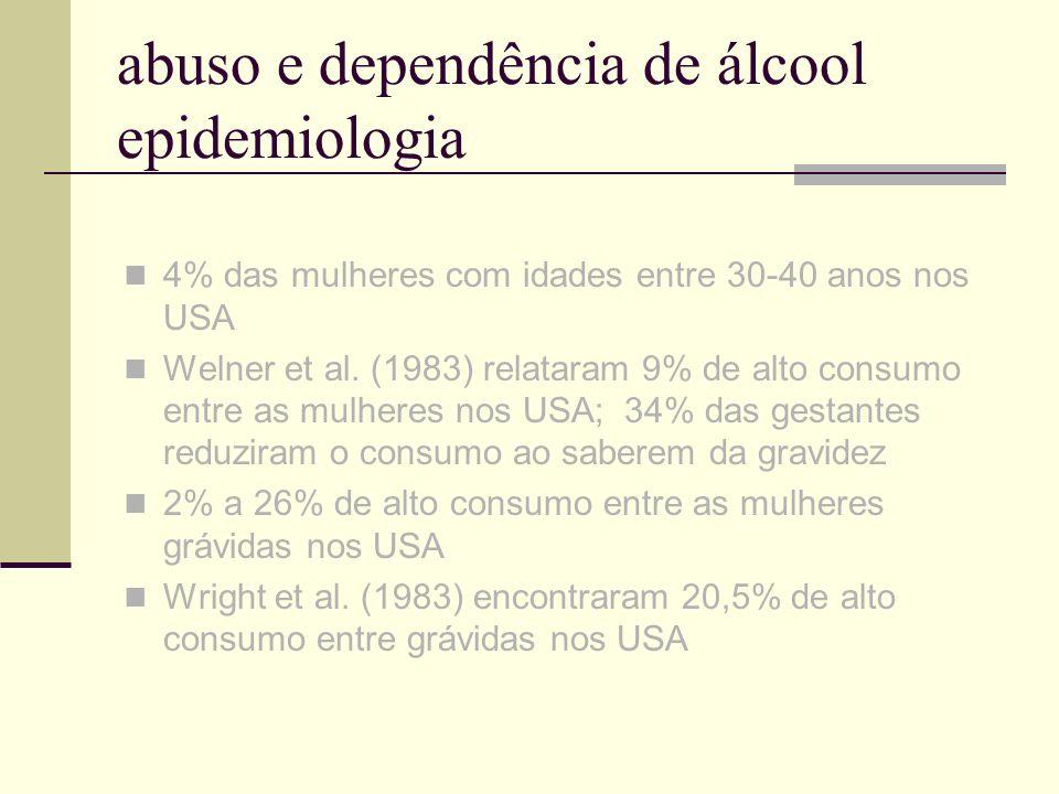 abuso e dependência de álcool epidemiologia 4% das mulheres com idades entre 30-40 anos nos USA Welner et al. (1983) relataram 9% de alto consumo entr