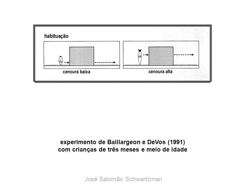 experimento de Baillargeon e DeVos (1991) com crianças de três meses e meio de idade José Salomão Schwartzman