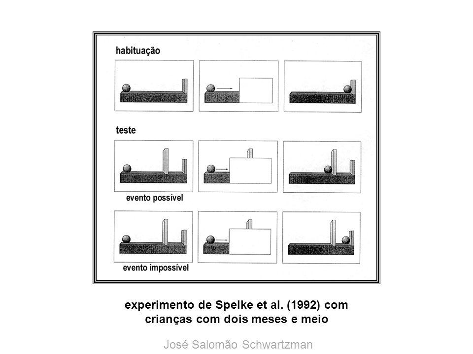 experimento de Spelke et al. (1992) com crianças com dois meses e meio José Salomão Schwartzman