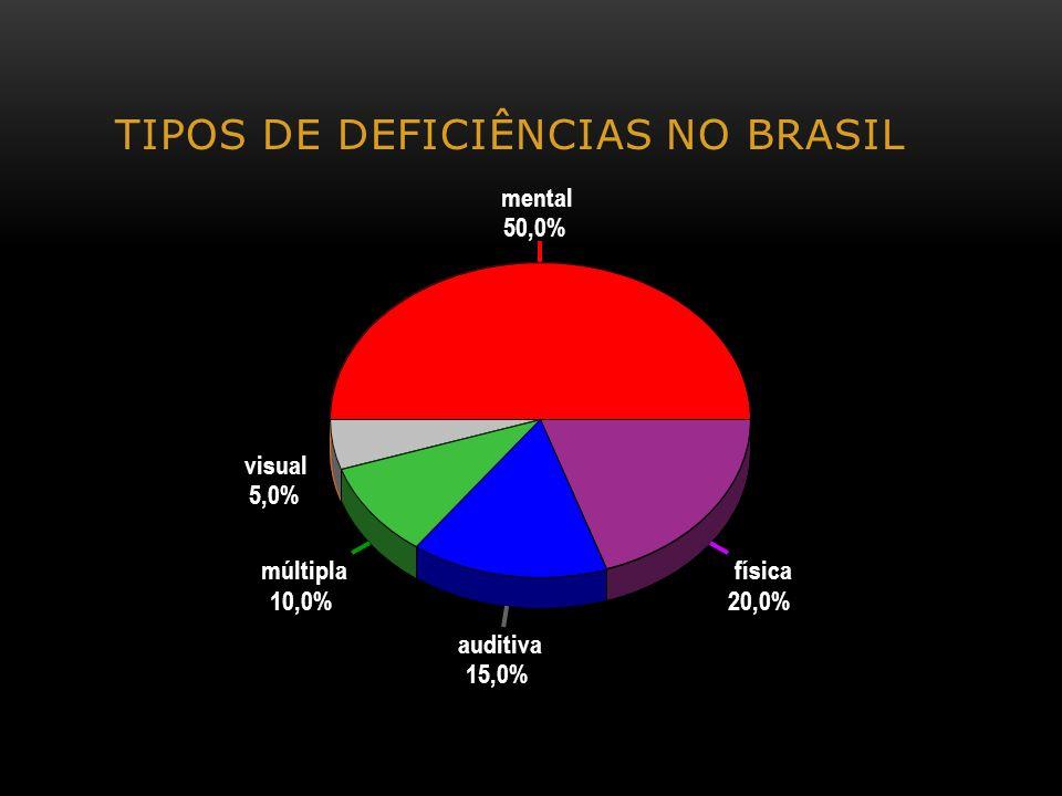 TIPOS DE DEFICIÊNCIAS NO BRASIL mental 50,0% visual 5,0% múltipla 10,0% auditiva 15,0% física 20,0%