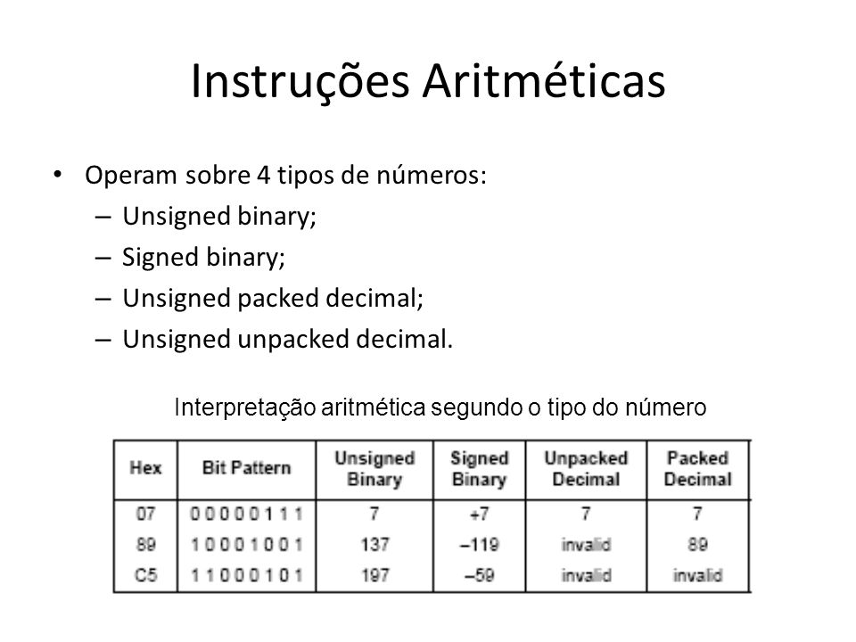Instruções Aritméticas Operam sobre 4 tipos de números: – Unsigned binary; – Signed binary; – Unsigned packed decimal; – Unsigned unpacked decimal. In