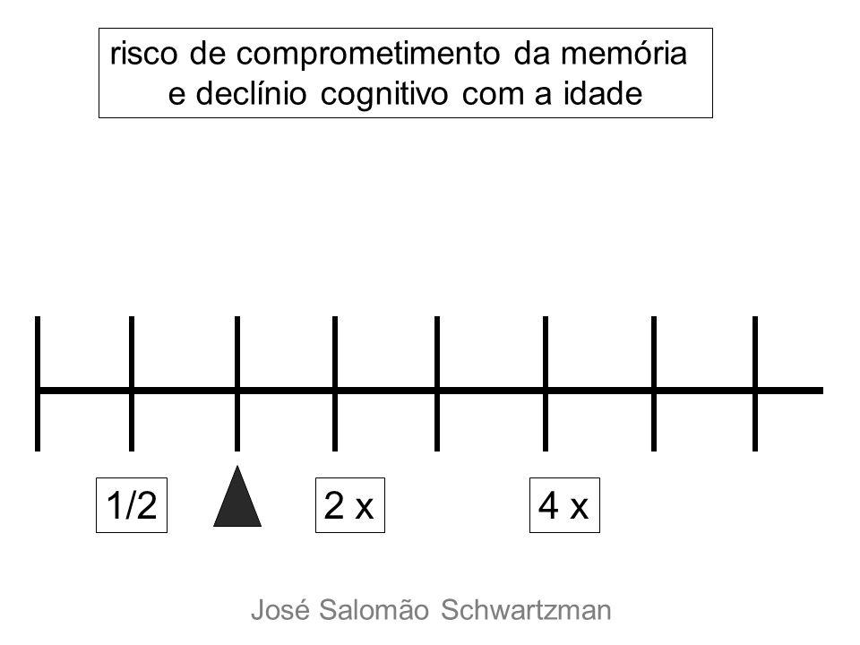 1/22 x4 x risco de comprometimento da memória e declínio cognitivo com a idade José Salomão Schwartzman