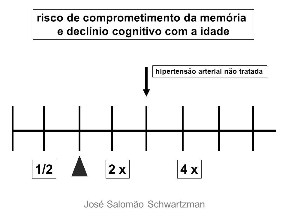 1/22 x4 x risco de comprometimento da memória e declínio cognitivo com a idade hipertensão arterial não tratada José Salomão Schwartzman