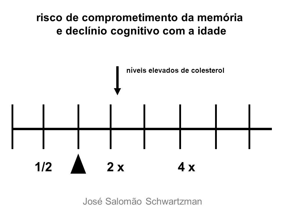 1/22 x4 x risco de comprometimento da memória e declínio cognitivo com a idade níveis elevados de colesterol José Salomão Schwartzman