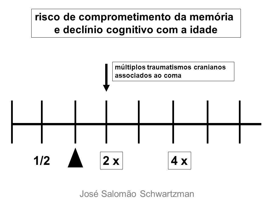 1/2 2 x4 x risco de comprometimento da memória e declínio cognitivo com a idade múltiplos traumatismos cranianos associados ao coma José Salomão Schwa