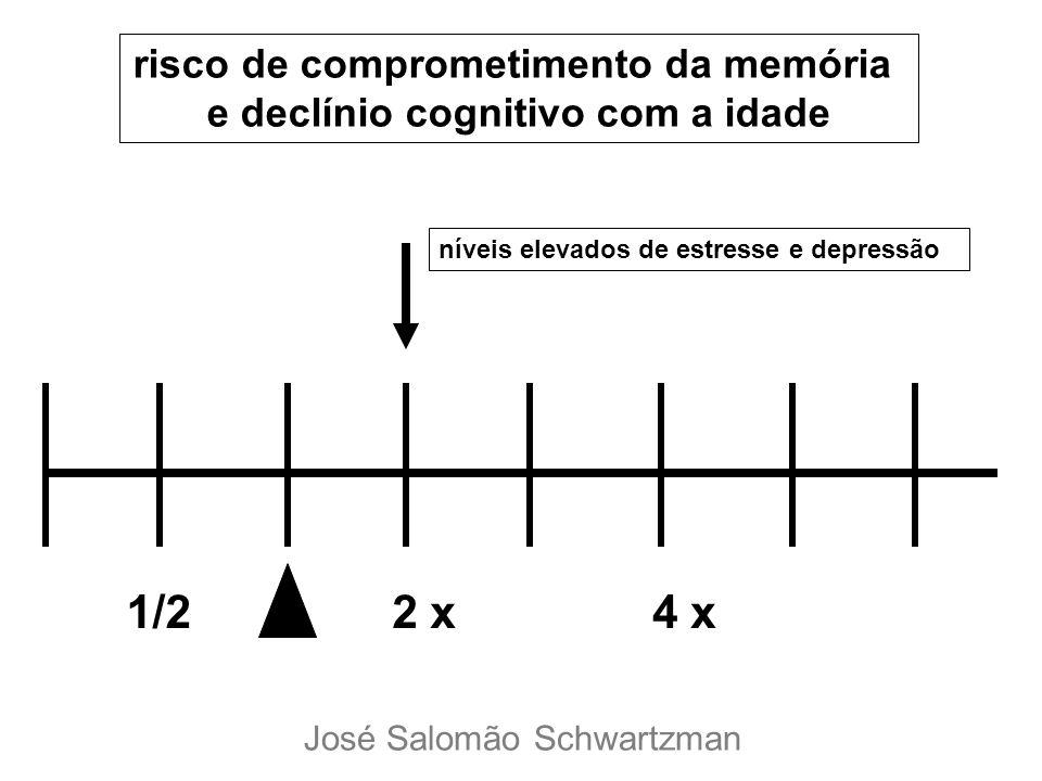 1/22 x4 x risco de comprometimento da memória e declínio cognitivo com a idade níveis elevados de estresse e depressão José Salomão Schwartzman