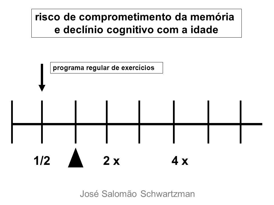 1/22 x4 x risco de comprometimento da memória e declínio cognitivo com a idade programa regular de exercícios José Salomão Schwartzman