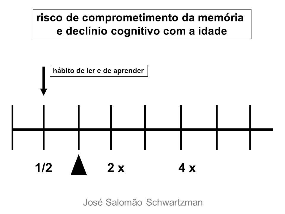 1/22 x4 x risco de comprometimento da memória e declínio cognitivo com a idade hábito de ler e de aprender José Salomão Schwartzman