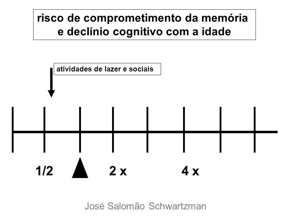 1/22 x4 x risco de comprometimento da memória e declínio cognitivo com a idade atividades de lazer e sociais José Salomão Schwartzman