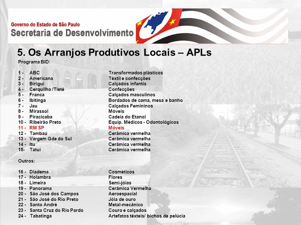 5. Os Arranjos Produtivos Locais – APLs Programa BID: 1 - ABC Transformados plásticos 2 - AmericanaTêxtil e confecções 3 - BiriguiCalçados infantis 4