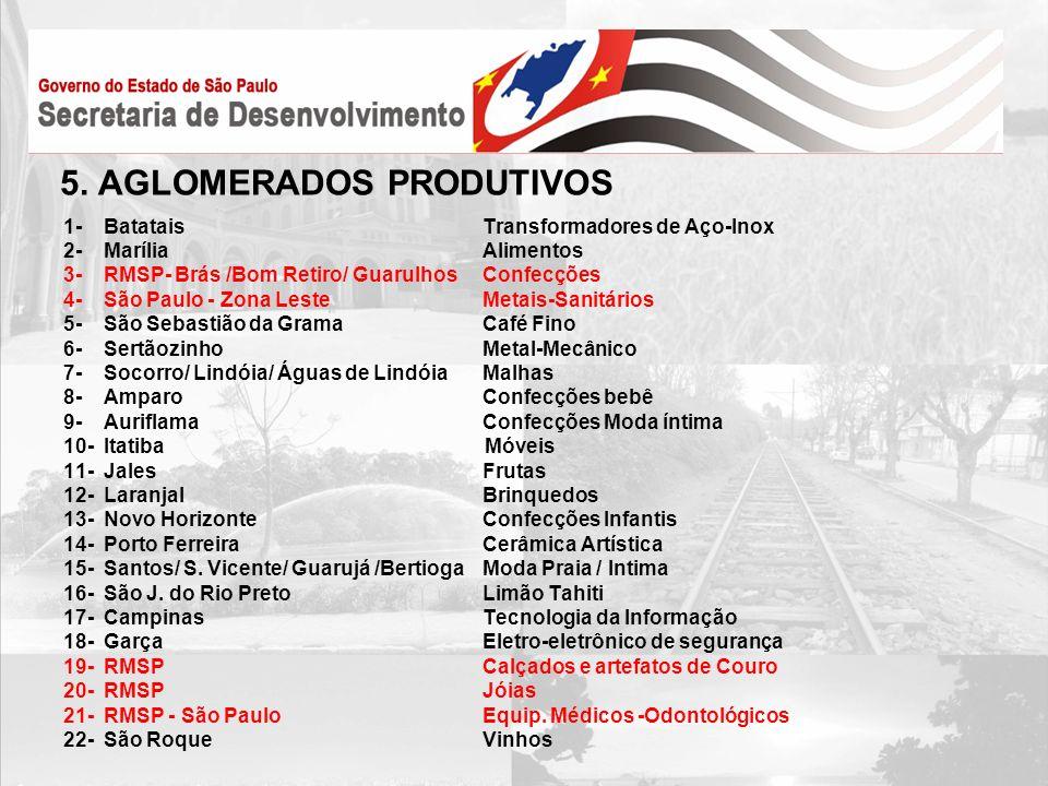 5. AGLOMERADOS PRODUTIVOS 1- BatataisTransformadores de Aço-Inox 2- MaríliaAlimentos 3- RMSP- Brás /Bom Retiro/ GuarulhosConfecções 4- São Paulo - Zon