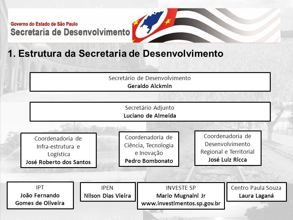 Secretário de Desenvolvimento Geraldo Alckmin Secretário Adjunto Luciano de Almeida Coordenadoria de Ciência, Tecnologia e Inovação Pedro Bombonato Co