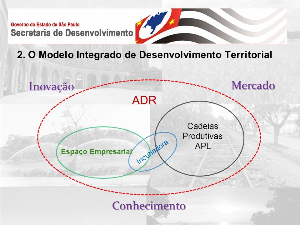 2. O Modelo Integrado de Desenvolvimento Territorial ADR Cadeias Produtivas APL Incubadora Espaço Empresarial Conhecimento Inovação Mercado