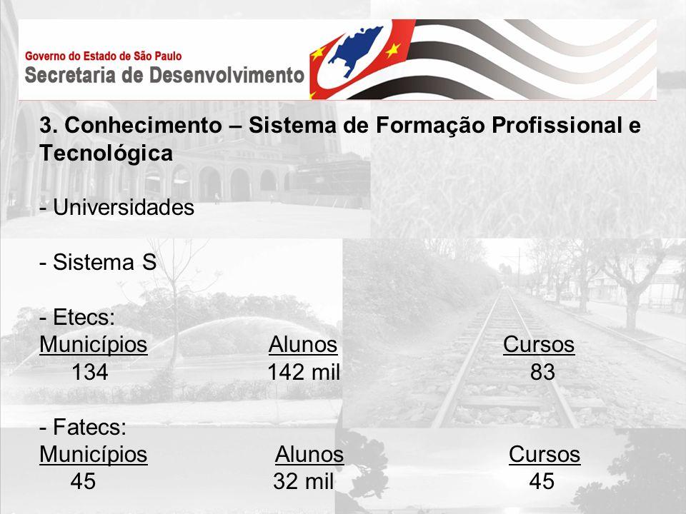 3. Conhecimento – Sistema de Formação Profissional e Tecnológica - Universidades - Sistema S - Etecs: Municípios Alunos Cursos 134 142 mil 83 - Fatecs