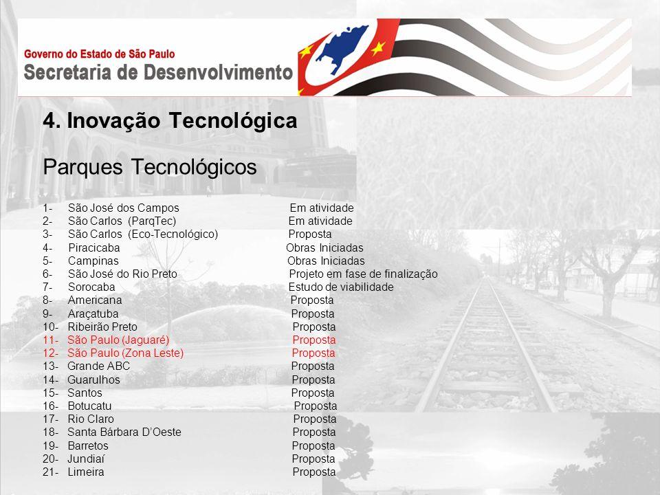 4. Inovação Tecnológica Parques Tecnológicos 1- São José dos Campos Em atividade 2- São Carlos (ParqTec) Em atividade 3- São Carlos (Eco-Tecnológico)