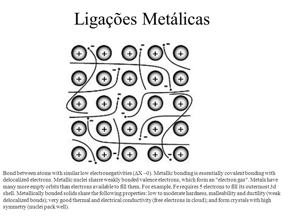 Ligações Metálicas Bond between atoms with similar low electronegativities (ΔX ~0). Metallic bonding is essentially covalent bonding with delocalized