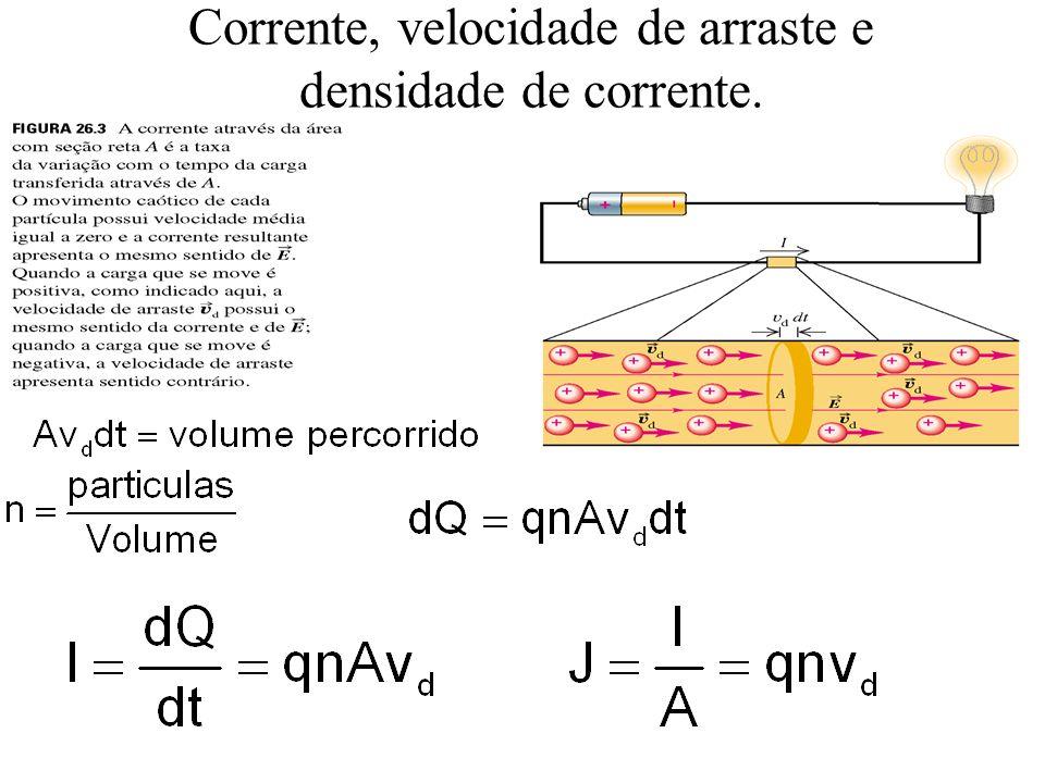 Vetor densidade de Corrente Corrente não tem sinal, repare que se a carga mudar de sentido, a velocidade também mudará.