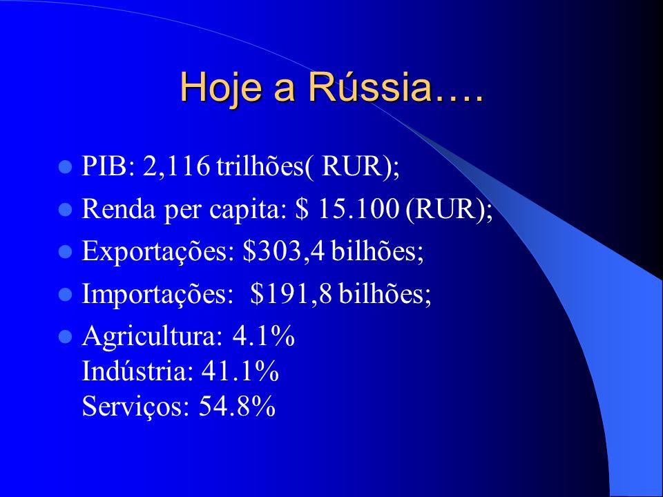Hoje a Rússia…. PIB: 2,116 trilhões( RUR); Renda per capita: $ 15.100 (RUR); Exportações: $303,4 bilhões; Importações: $191,8 bilhões; Agricultura: 4.