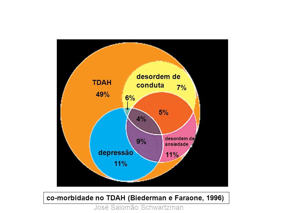 TDAH 49% desordem de conduta 7% desordem de ansiedade 11% 5% depressão 11% 4% 9% 6% co-morbidade no TDAH (Biederman e Faraone, 1996) José Salomão Schwartzman