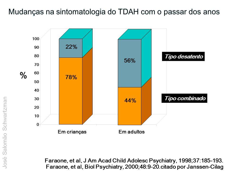 Em crianças 0 10 20 30 40 50 60 70 80 90 100 % Em adultos 44% 56% Tipo combinado Tipo desatento Faraone, et al, J Am Acad Child Adolesc Psychiatry, 1998;37:185-193.