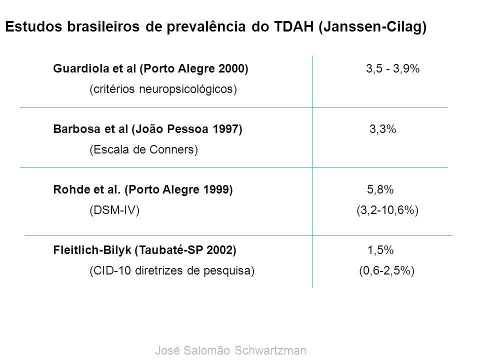 Estudos brasileiros de prevalência do TDAH (Janssen-Cilag) Guardiola et al (Porto Alegre 2000) 3,5 - 3,9% (critérios neuropsicológicos) Barbosa et al (João Pessoa 1997) 3,3% (Escala de Conners) Rohde et al.