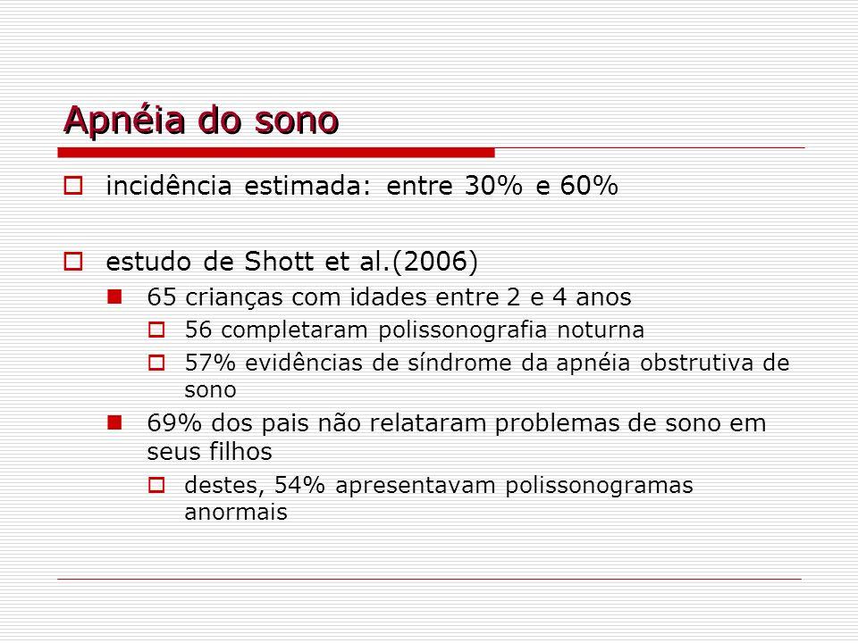 Apnéia do sono incidência estimada: entre 30% e 60% estudo de Shott et al.(2006) 65 crianças com idades entre 2 e 4 anos 56 completaram polissonografi