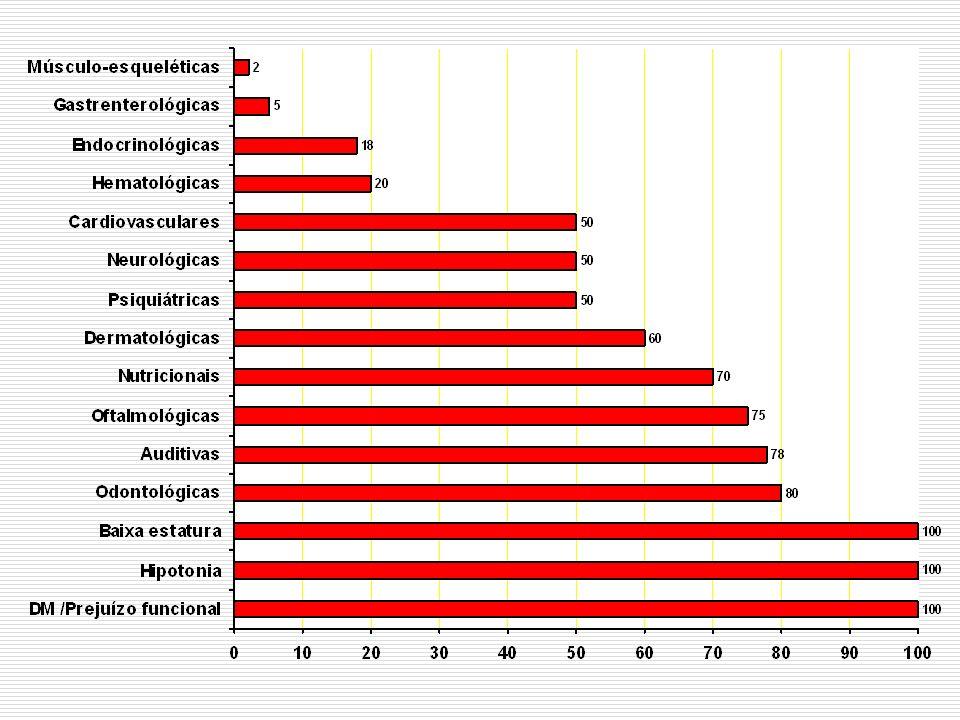 Doença de Alzheimer alterações histológicas características da DA estão presentes na maioria dos pacientes com SD que morrem após os 35 anos de idade muito embora em boa parte destes casos não haja, em vida, nenhuma evidência de quadros demenciais (Ropper e Williams, 1980) estudos de Hof et al., (1995) demonstram, entretanto, que o padrão das alterações neuropatológicas encontradas na SD, embora semelhante, não é idêntico ao observado em indivíduos idosos não-Down nem em indivíduos não-Down com DA