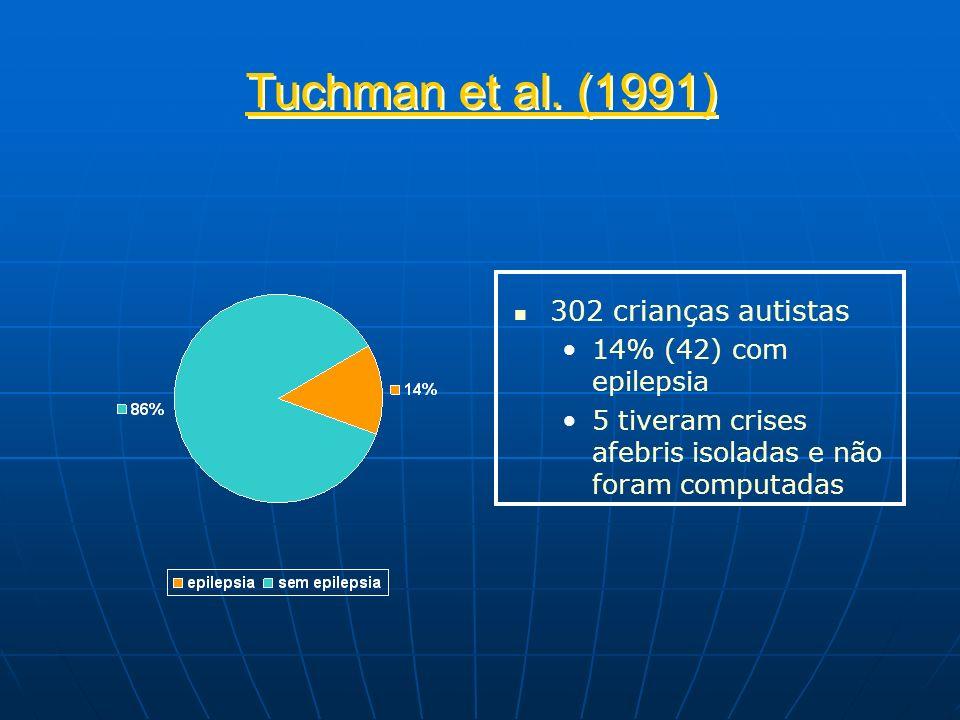 Tuchman et al. (1991) 302 crianças autistas 14% (42) com epilepsia 5 tiveram crises afebris isoladas e não foram computadas